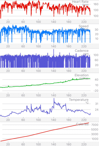 Statistics from Cyclemeter Pro
