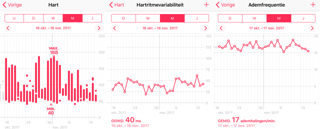 Apple HealthKit aggregating data from different sources and devices