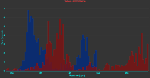 Histogram of time and heart rate, showing how long (% of total time) a given heart rate was measured. (blue is electric, red is normal)