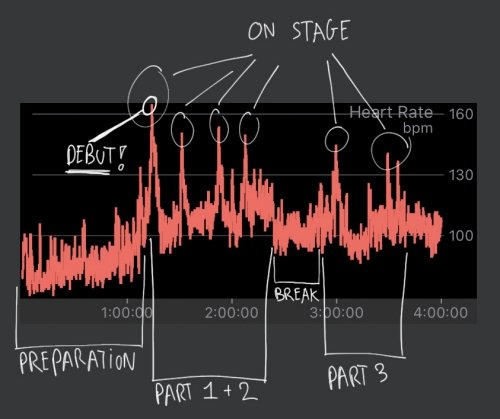 Heart rate during my debut - with annotations explaining what happened