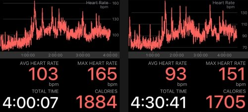 Heart rates during the two performance nights, left my debut, right the second performance