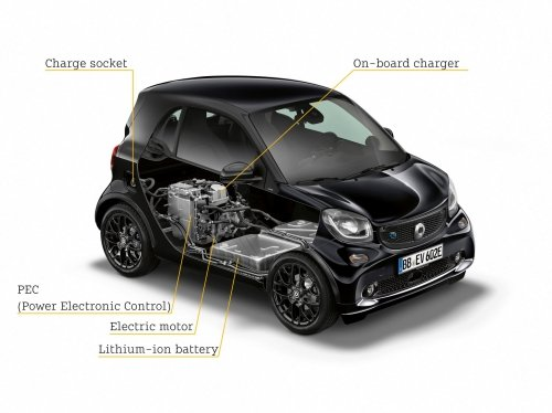 Electric drive train inside the Smart EQ