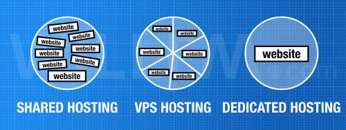 Different kinds of hosting: Shared hosting, VPS hosting and dedicated hosting visualised (a circle representing a physical server)