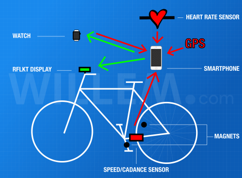 My 'bike area network': sensors (red) and displays (green) connected to the smartphone
