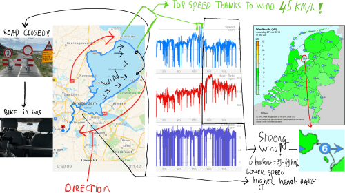 Speed (blue) en effort (red, heart rates) around the Markermeer through strong winds (6 beaufort, 39-49KM/h)