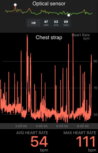 Heart rate during my experiment night as captured with the optical HR sensor (top) and chest strap (bottom)