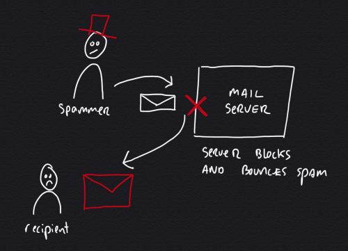 Simple backscatter scenario, mail server bounces message to a falsified sender address