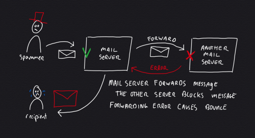 Causing backscatter spam when the first mail server forwards email to another server that blocks message