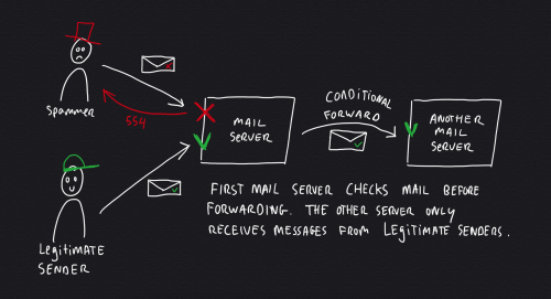 Prevent backscatter spam by checking all messages before forwarding them to another server