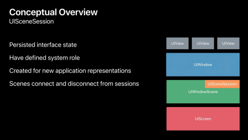 Conceptual overview of UISceneSession, providing the persistent interface state between app representations (WWDC 2019, Steve Holt, Apple)