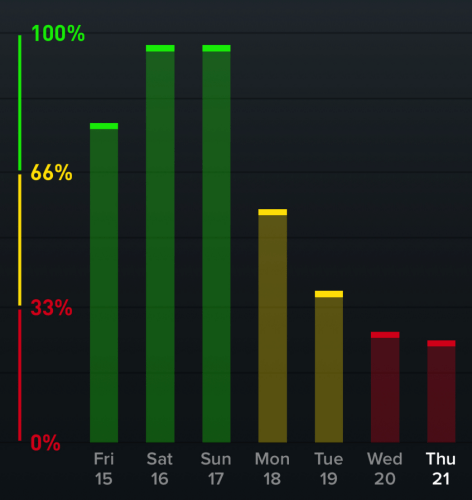 Recovery declined when I became ill, WHOOP data detected the decline earlier than I felt ill!