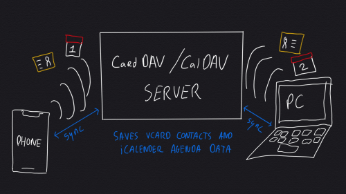 CardDAV/CalDAV server connecting with devices and apps