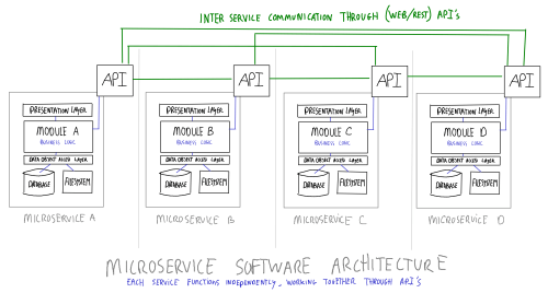 Microservices Software Architecture