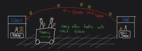 Using tokens to control traffic - only passengers (or data packets) with a valid token are allowed. Tokens are returned as traffic reaches its destination.