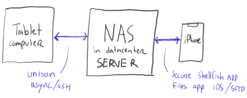 Synchronising files between my tablet and iPhone: the NAS server act as an intermediate station; overcoming differences in protocol and connection